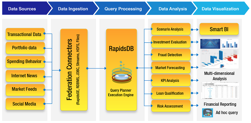 Company Blog: Empowering Financial Industry with Rapids Data Platform